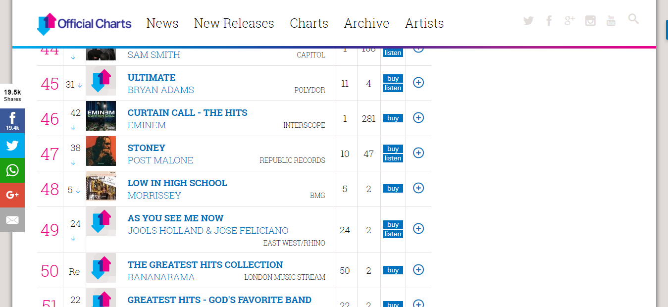 Official Albums Chart Top 100   Official Charts Company.png